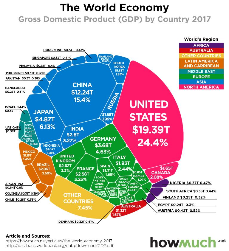 найбільші економіки світу 2020