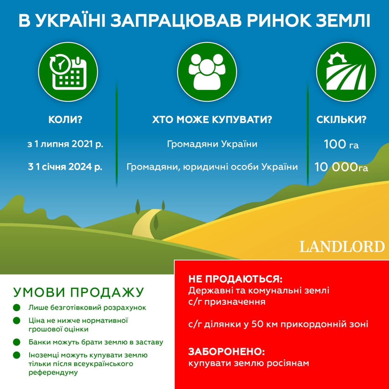 Як працюватиме ринок землі в Україні з 1 липня 2021 року